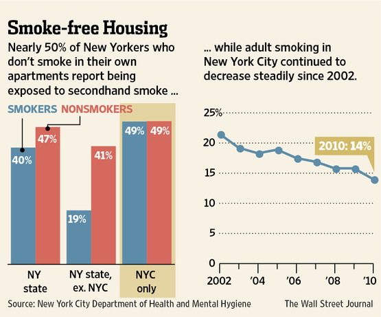 Smoking-nyc-rental-apartment-statistics-2